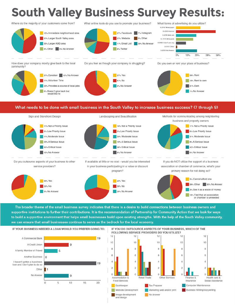 South Valley Business Survey Results